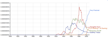 Comparing use of Rosemary Sutcliff in English corpus of words with other authors