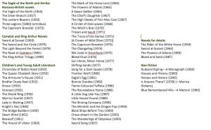 List of Rosemary Sutcliff's books